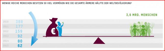 Grafik - Wenige besitzen so viel wie ärmere Hälfte der Bevölkerung