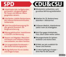 Die wichtigsten Unterschiede zwischen SPD und CDU/CSU